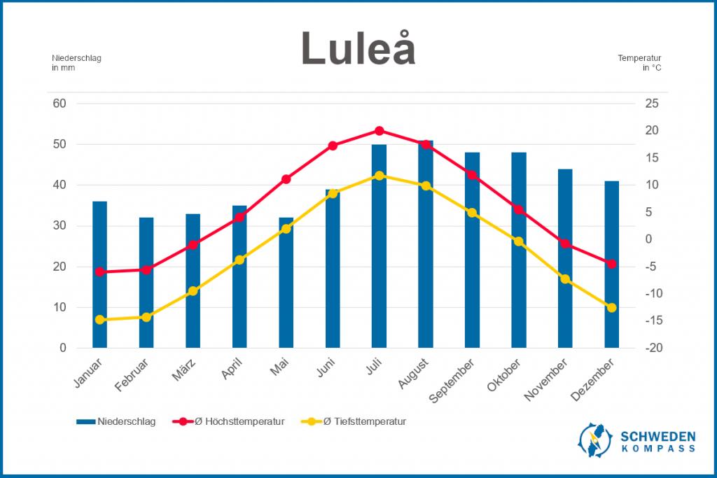 Klimadiagramm Luleå