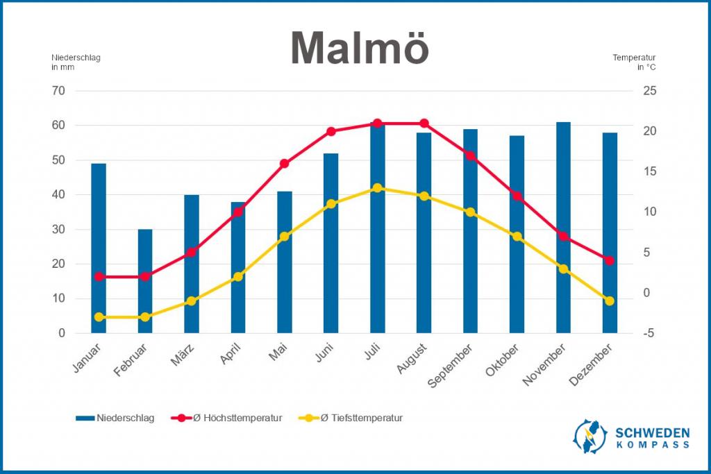 Klimadiagramm Malmö