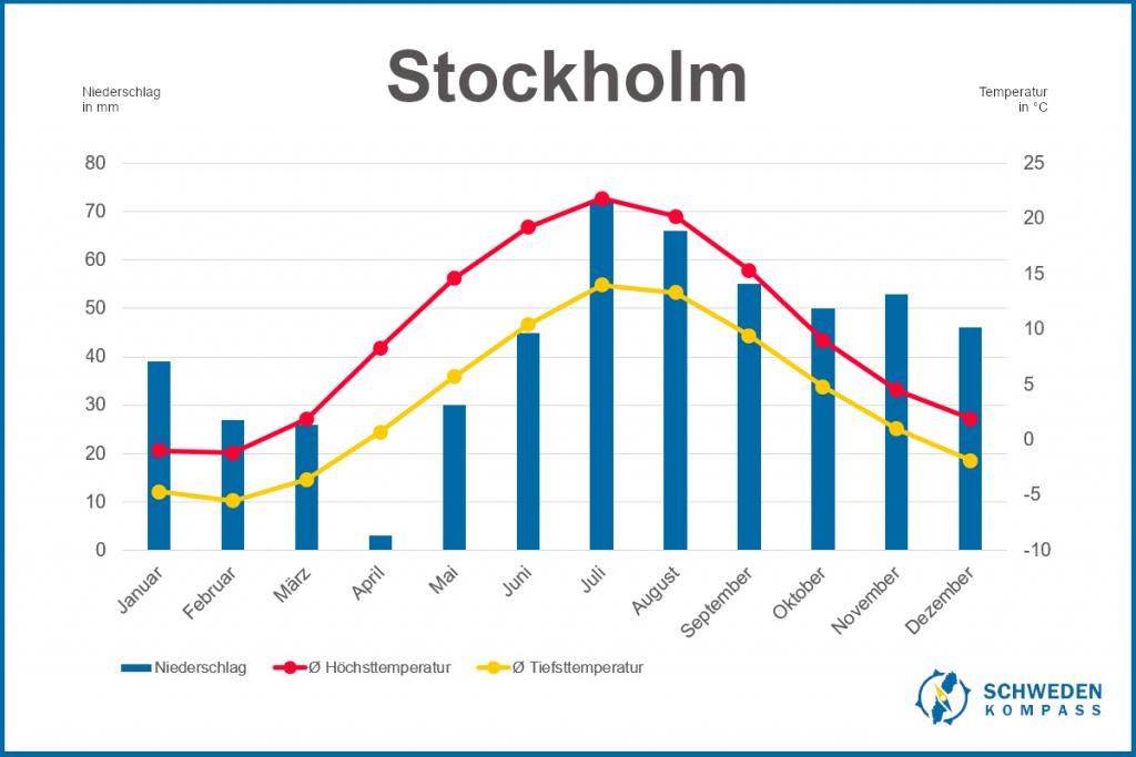 Klimadiagramm Stockholm