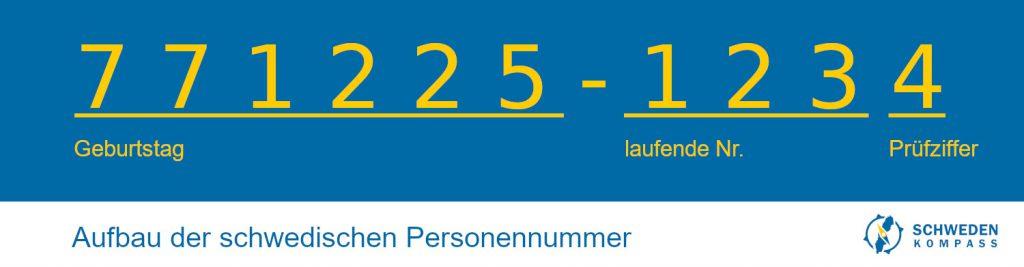 Schema einer schwedischen Personennummer